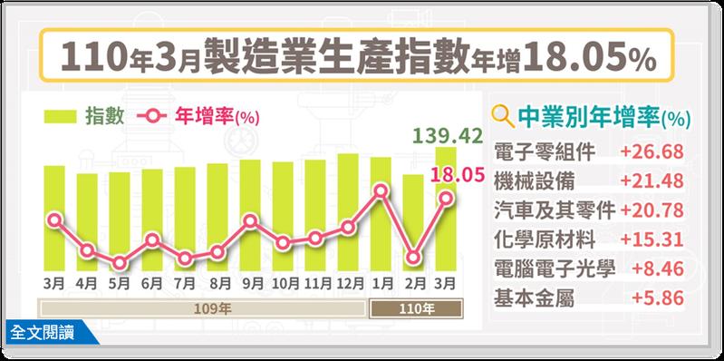 經濟部統計處今(23)日公布3月工業生產及製造業生產指數。3月工業生產指數為136.16,年增16.78%,製造業生產指數139.42,年增18.05%。兩指數均創歷年單月新高,「連14紅」。圖/經濟部統計處