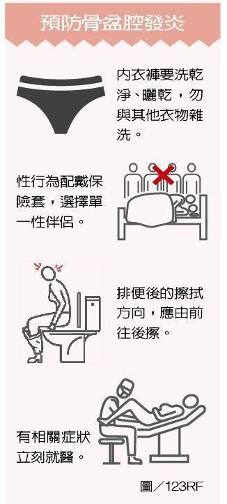 預防骨盆腔發炎 製表/元氣周報 圖/123RF