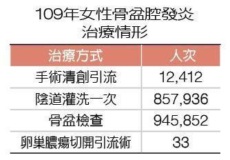 109年女性骨盆腔發炎治療情形  製表/元氣周報