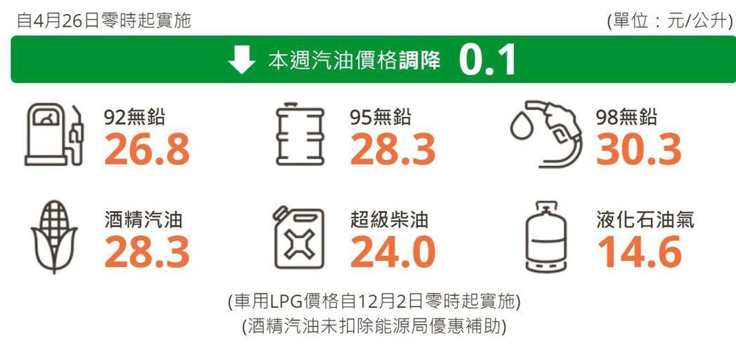 明(26)日凌晨零時起汽、柴油各調降0.1元及0.2元。 摘自台灣中油