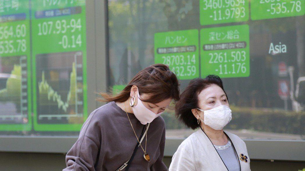 日本部分地區疫情再度升溫,股市隨之嚇跌。 美聯社