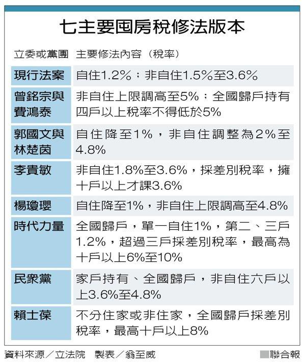 七主要囤房稅修法版本 圖/聯合報提供