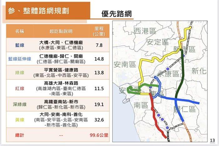 南科快速發展也讓市府積極推動捷運到科學園區,目前已規劃捷運黃線及深綠線。
