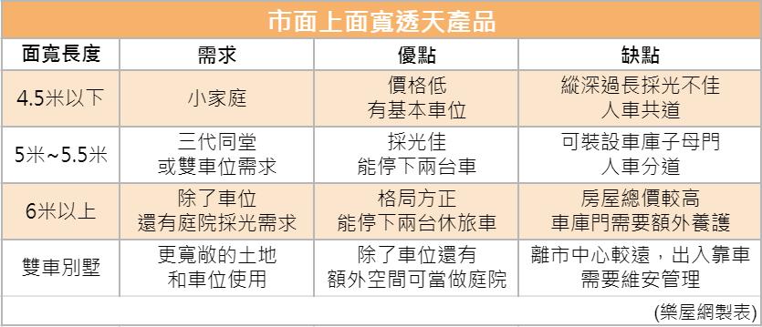 市面上有四類大面寬透天產品 (樂屋網製表)。 圖/樂屋網 提供
