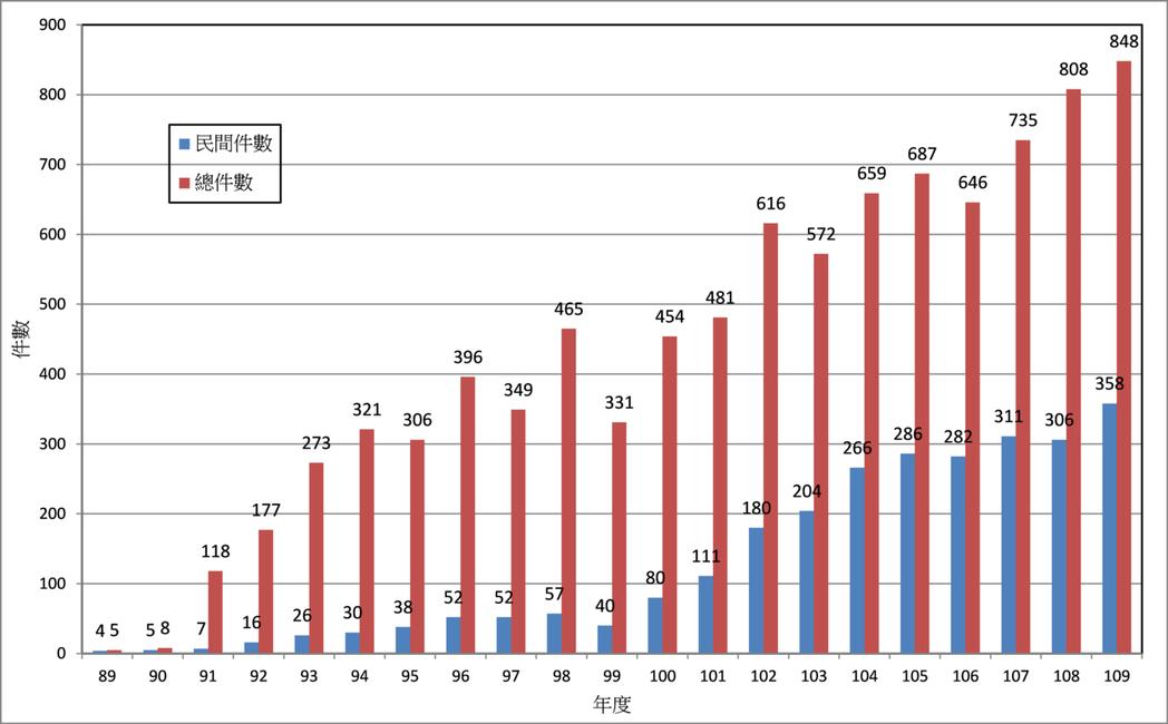 歷年綠建築標章通過件數統計圖。資料來源/內政部