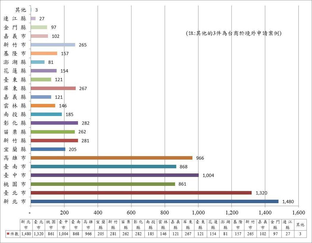 截至109年各縣市綠建築標章通過件數統計圖。資料來源/內政部