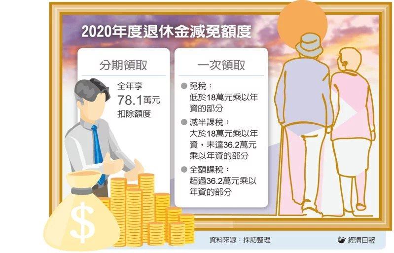 圖/經濟日報