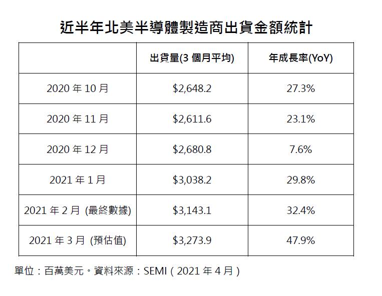 近半年北美半導體設備銷售額統計。資料來源:SEMI