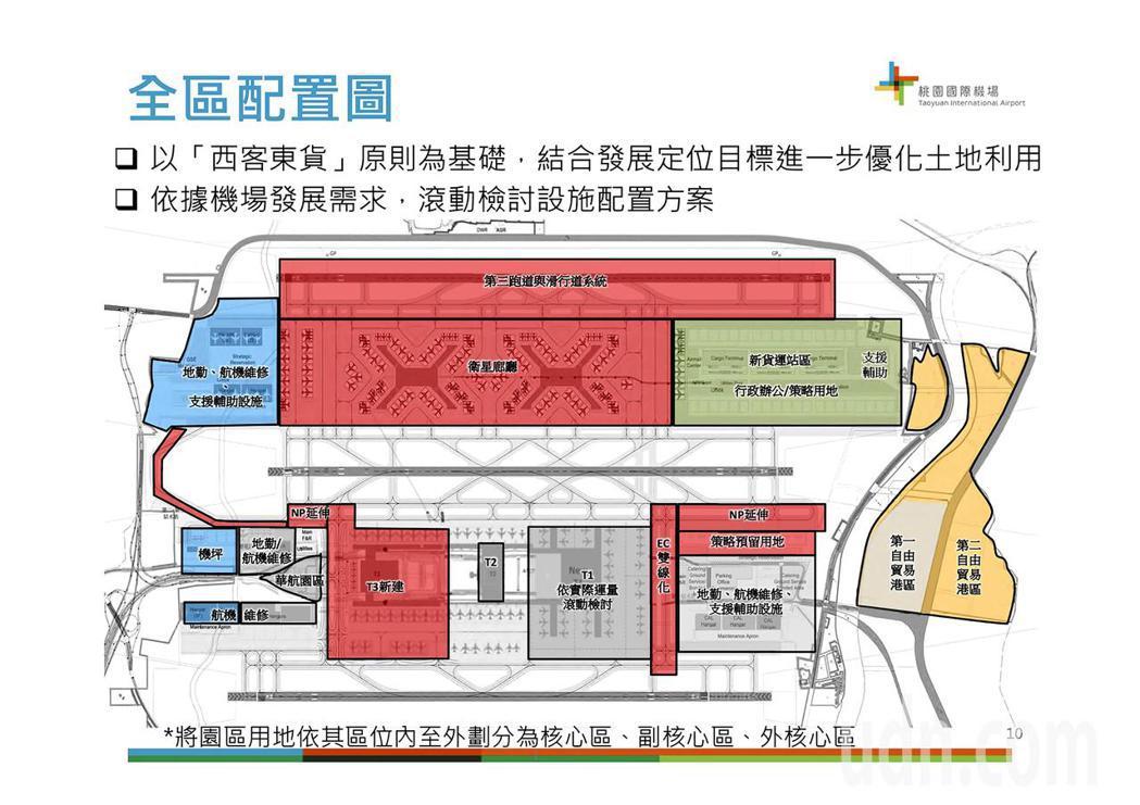 桃園機場公司27日上午舉行桃園國際機場園區綱要計畫第2版說明會,邀請航空產業、物...