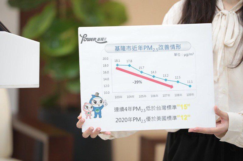 基隆改善空氣品質有成,PM2.5低於台北市在內等西部縣市。圖/基隆市政府提供