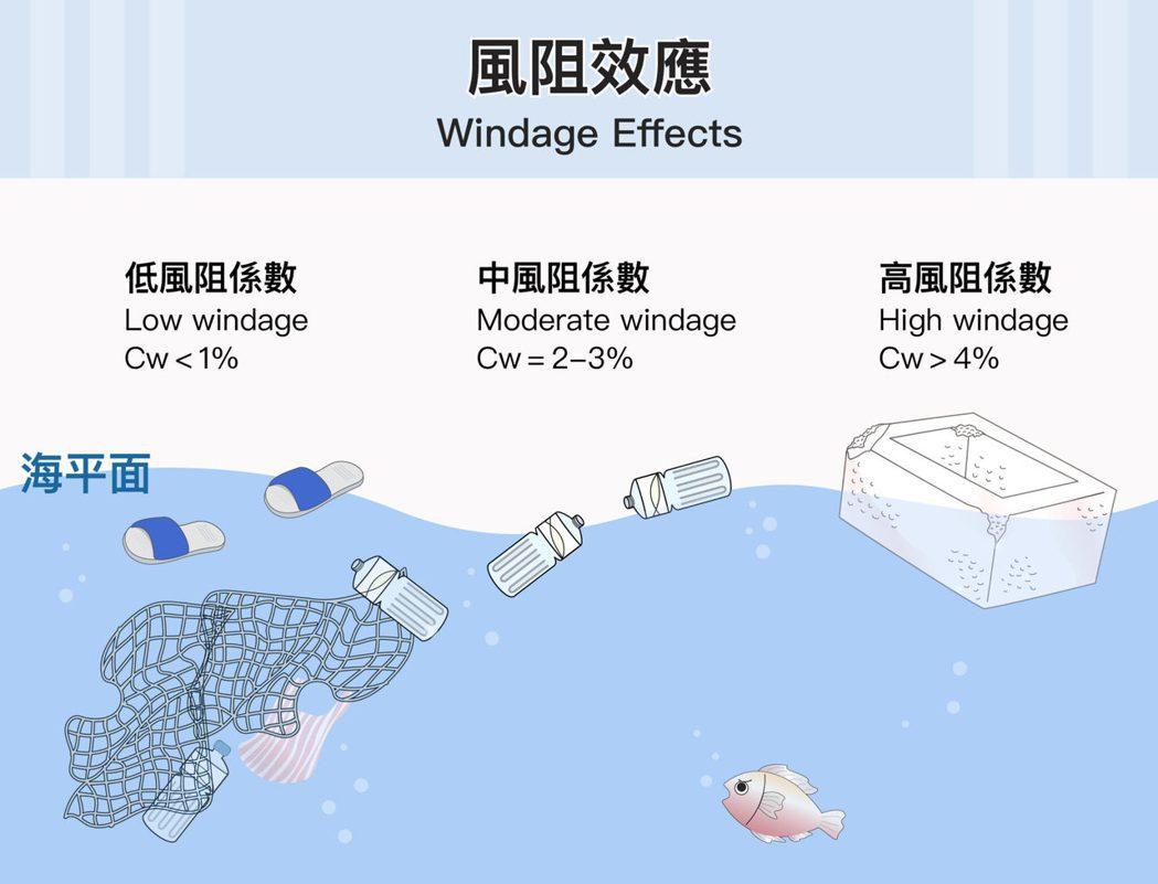 海漂垃圾的風阻係數(Cw)為 0~0.1,風阻係數高的垃圾有機會被風吹到岸上,風...