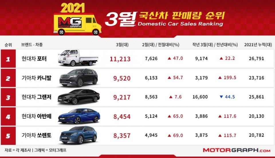 雖然Hyundai Grandeur三月銷量有所增長,但仍不敵Kia Carni...