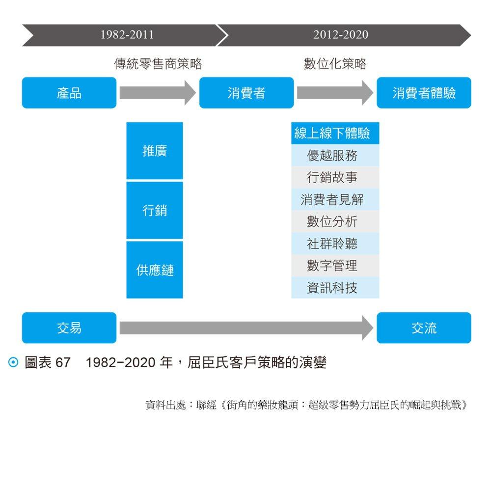 1982−2020 年,屈臣氏客戶策略的演變