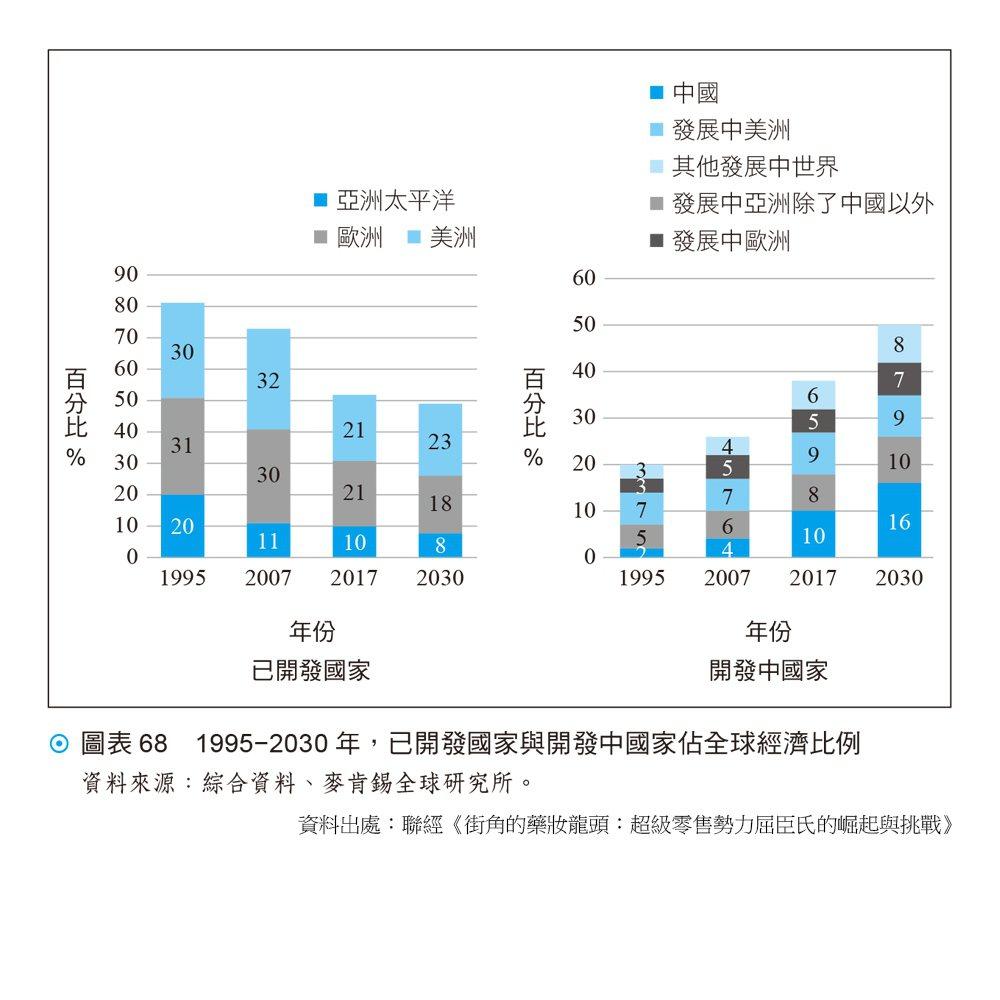 1995−2030 年,已開發國家與開發中國家佔全球經濟比例資料來源:綜合資...