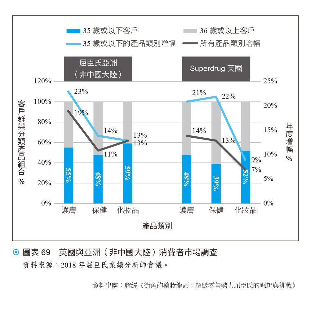 英國與亞洲(非中國大陸)消費者市場調查資料來源:2018 年屈臣氏業績分析師...