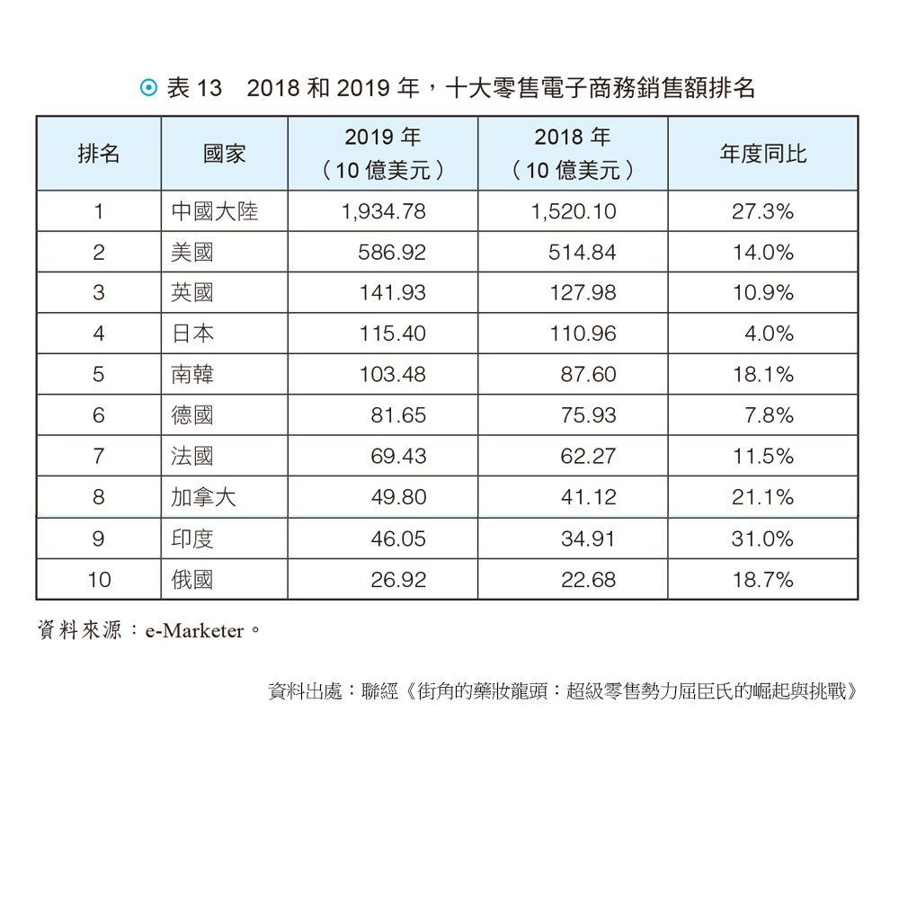 2018 和2019 年,十大零售電子商務銷售額排名