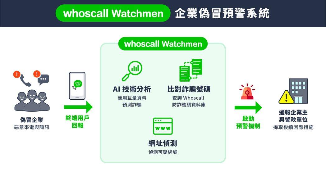 Gogolook 策略聯盟奧義智慧科技,Whoscall Watchmen 助企...