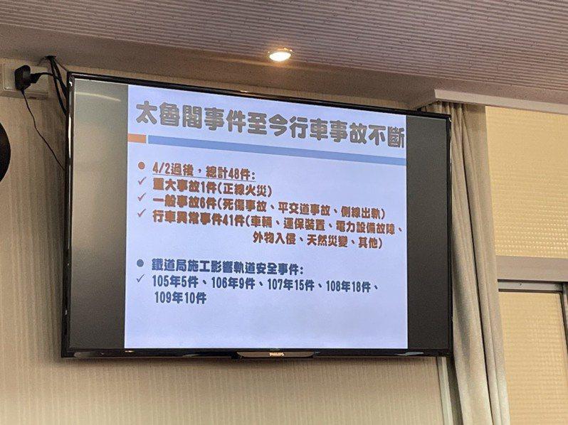 立委李昆澤說,4月2日後,總計48件行車事故。記者曹悅華/攝影