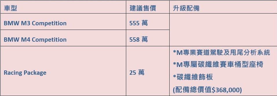 全新BMW M3 Competition / M4 Competition建議售...