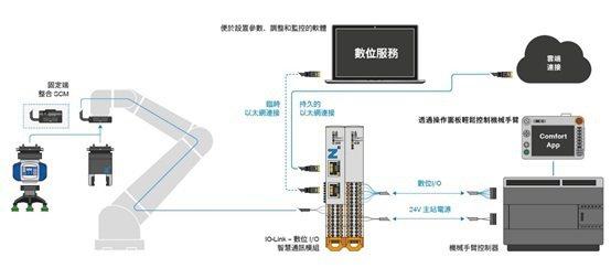 從控制到雲端連接,共用型生態系統可提供實用的數位服務。 極馬亞洲/提供