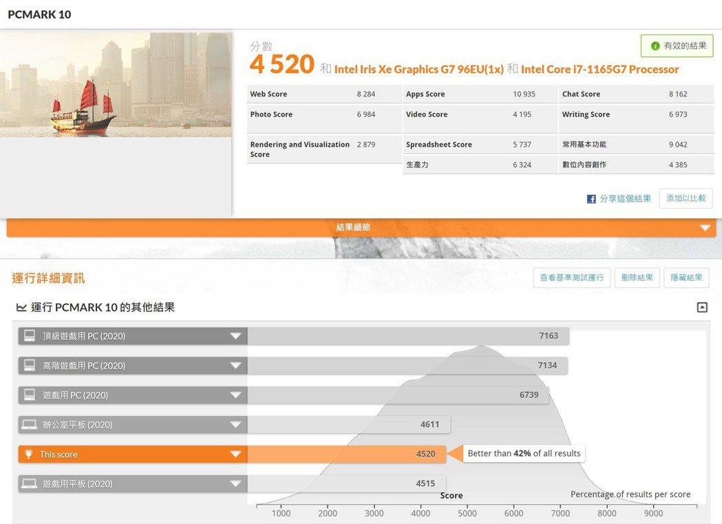 PCMark 10基本測試為4,250分。 彭子豪/攝影