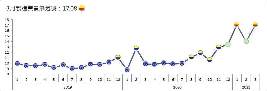 景氣好熱!今(29)日台經院公布「3月製造業景氣」信號值由2月的14.0分,增加...