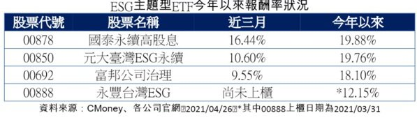 ESG主題型ETF今年以來報酬率狀況。資料來源:CMoney、各公司官網