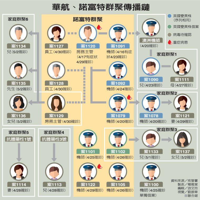 華航、諾富特群聚傳播鏈一覽表。圖/聯合報