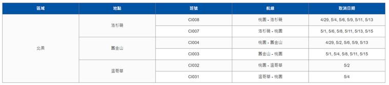 中華航空配合政府防疫政策,部分航班昨天到5月15日期間取消。圖/取自華航官網