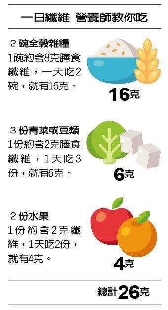 一日纖維 營養師教你吃 製表/元氣周報 圖/123RF