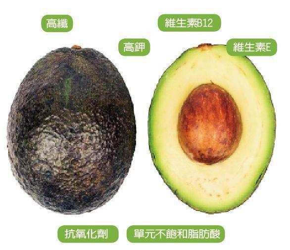 酪梨營養豐富 圖/123RF