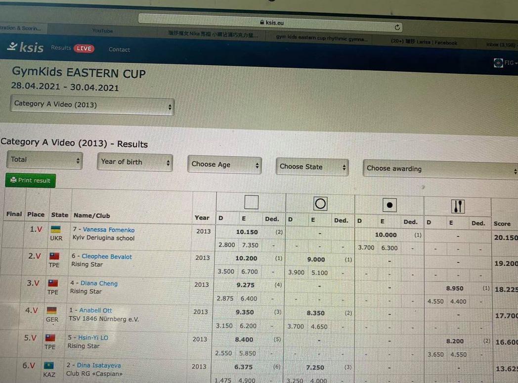 瑞莎的瑞星韻律體操隊參加網路國際總共獲得一個金牌、一個銀牌、兩個銅牌。 圖/擷自...