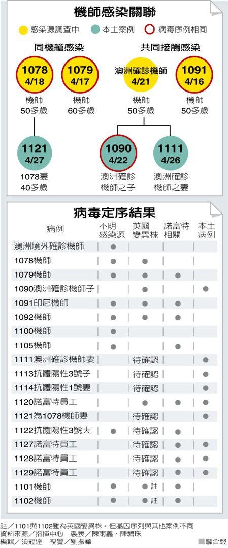 機師感染關聯 製表/陳雨鑫、陳碧珠