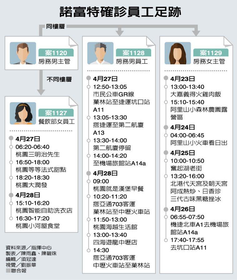 諾富特確診員工足跡 資料來源/指揮中心 製表/陳雨鑫、陳碧珠