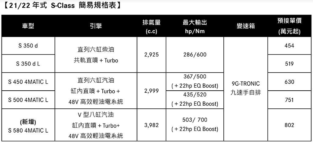 21/22年式賓士S-Class動力規格、台灣售價一覽表。 圖/Mercedes...