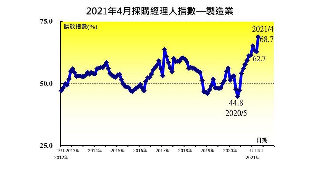 中華經濟研究院今(3)日發布4月台灣製造業採購經理人指數(PMI),因新增訂單與...