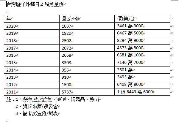 歷年我國鰻魚外銷日本量價情形。記者彭宣雅/製表