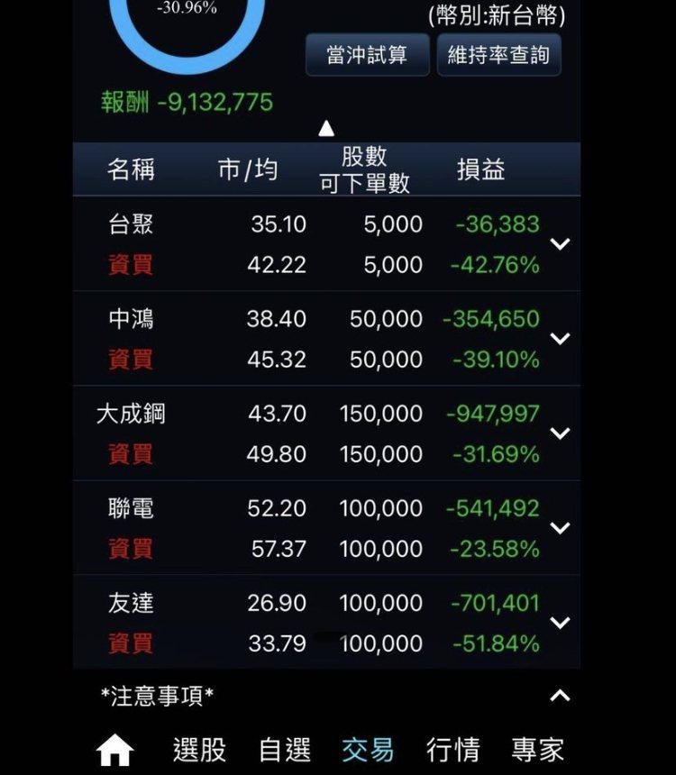 今(4日)台股一度暴跌574點,一名網友分享友人不幸虧損913萬的慘痛教訓。圖擷自PTT股市版