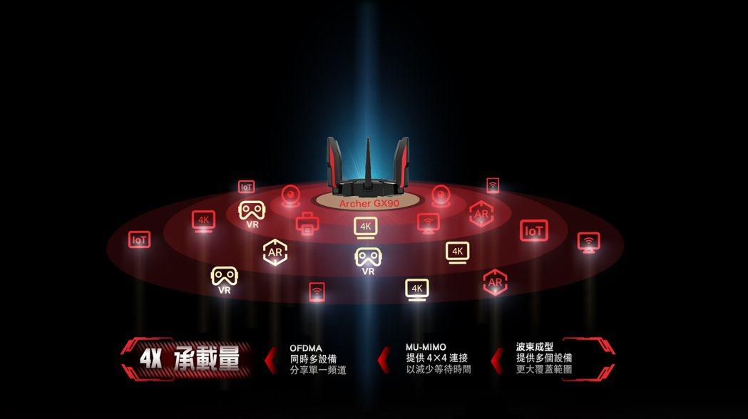 Archer GX90最高可同時支援143台設備同時連線,滿足各種上網情境需求。...