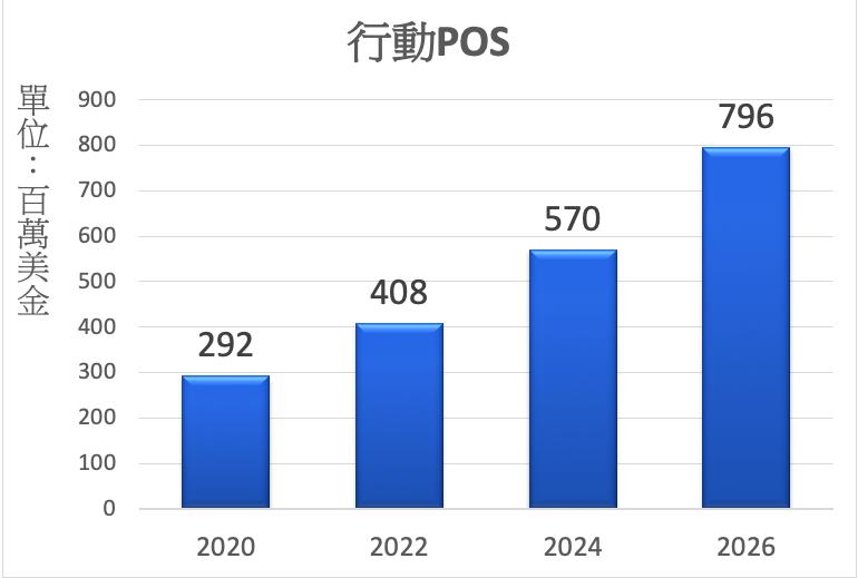全球行動POS機市場規模。(資料來源:Industry Search、IndustryArc)