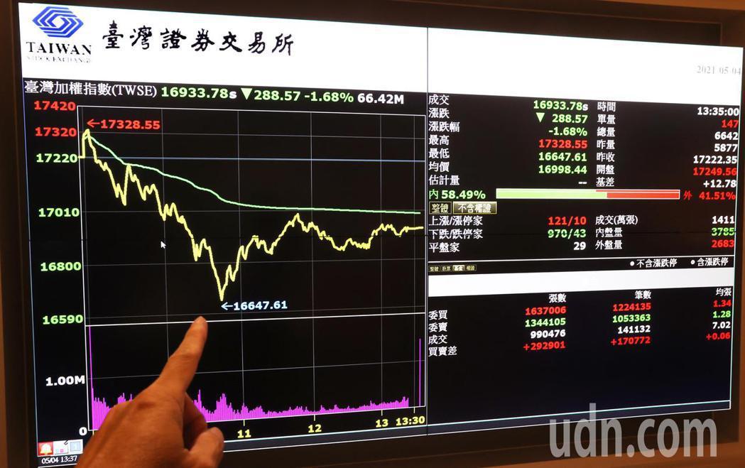 台北股市今天持續走低,收盤加權指數16933.78點,盤中最低到達16647.6...