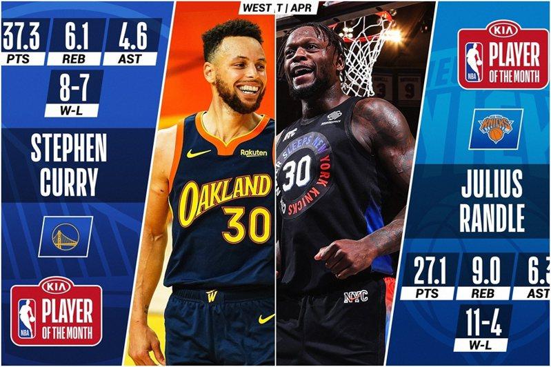 4月份東西區最佳球員由藍道(右)與柯瑞(左)強勢獲選。 截圖自NBA官方推特