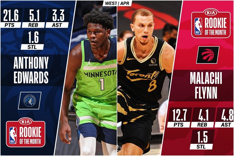 NBA官方公佈4月份東西區最佳新秀,灰狼狀元郎愛德華(左)與暴龍隊弗林(右)分別獲選。 截圖自NBA官方推特