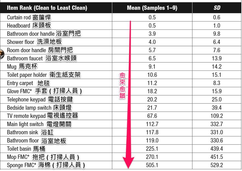 醫師揭飯店內最髒物品排行榜。擷自黃軒醫師粉絲團臉書