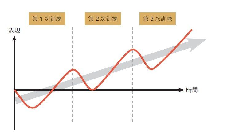 肌力的成長並不是一條無限增長的直線 圖/采實文化 提供