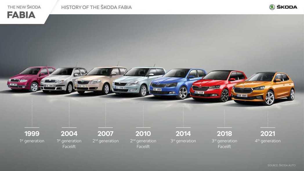 自1999年推出以來,Fabia的銷量已超過450萬輛。 圖/Skoda提供