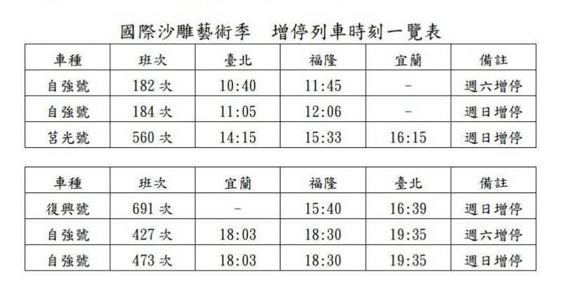 國際沙雕藝術季,台鐵增停班次。圖/台鐵提供
