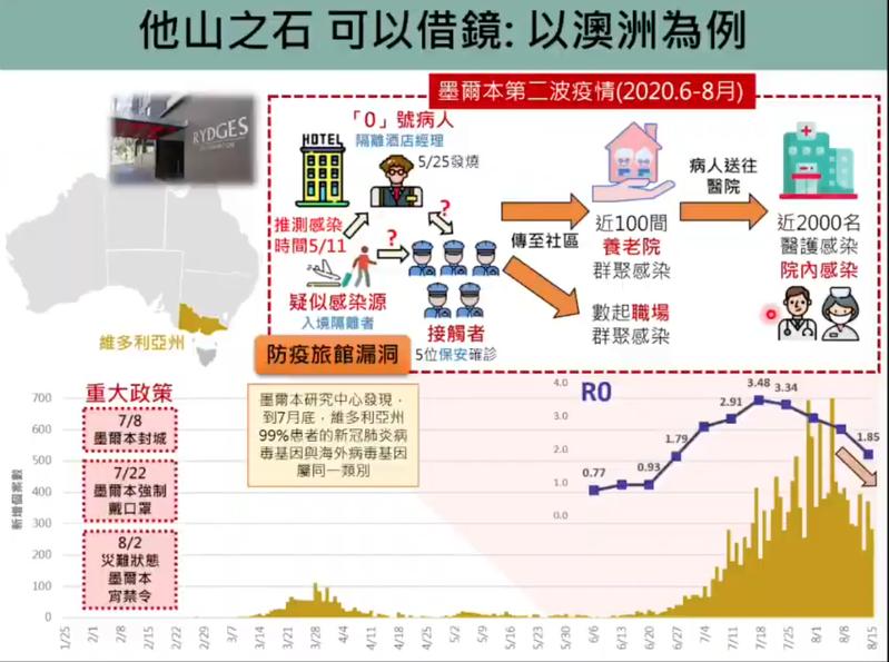澳洲去年五月有防疫旅館疫情釀成社區流行,經驗值得台灣借鏡。圖/擷取自新冠肺炎防疫科學線上直播