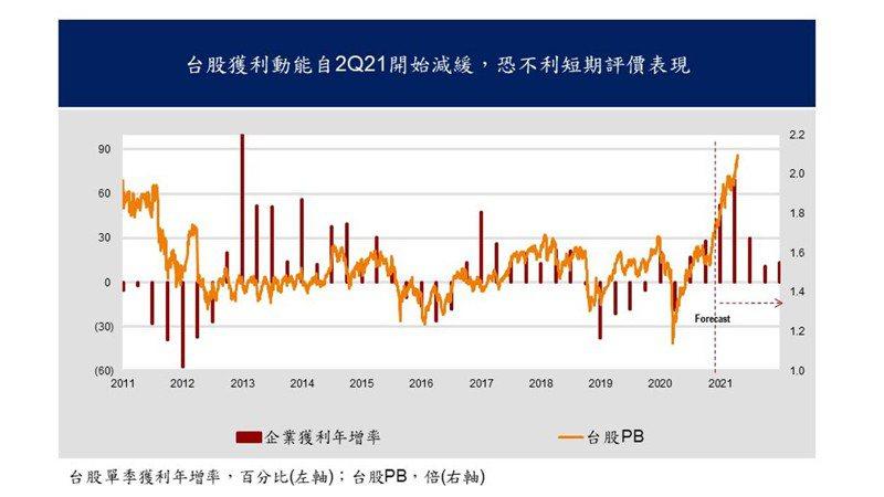 台股企業單季獲利年增率與台股股價淨值比率關聯性(凱基投顧提供)