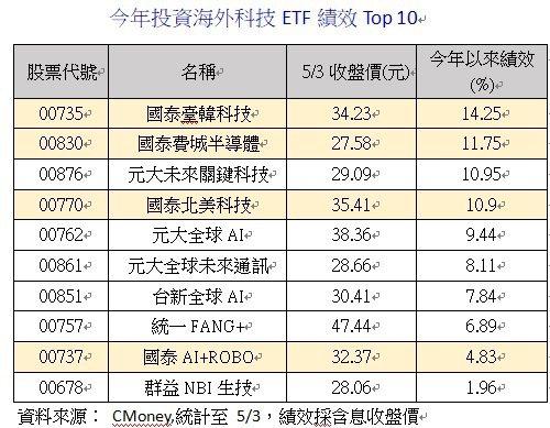 今年投資海外科技ETF績效Top 10